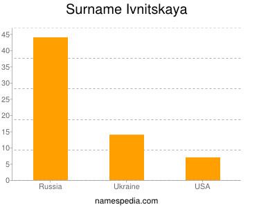 Surname Ivnitskaya