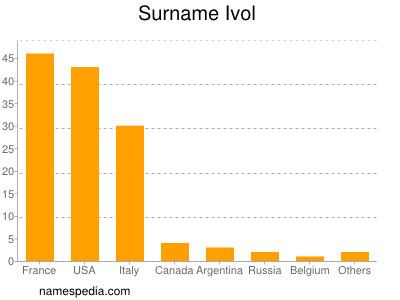 Surname Ivol