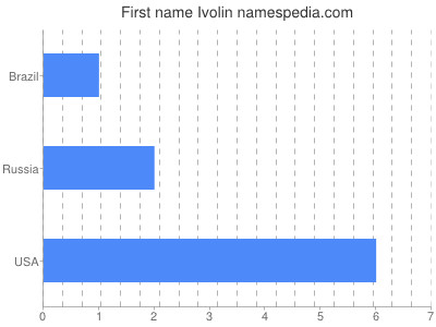 Given name Ivolin