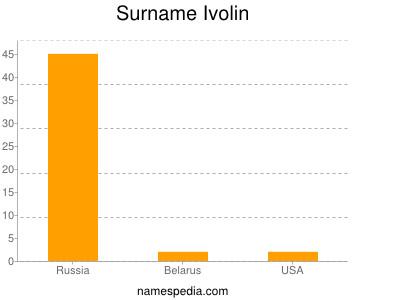 Surname Ivolin