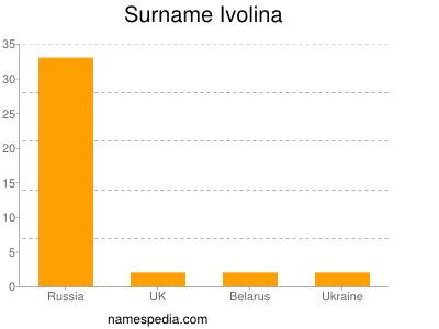 Surname Ivolina