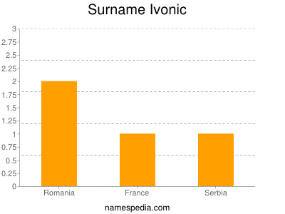 Surname Ivonic