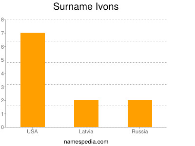 Surname Ivons