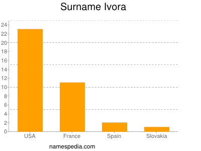 Surname Ivora