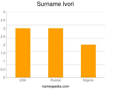 Surname Ivori