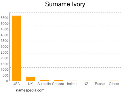 Surname Ivory