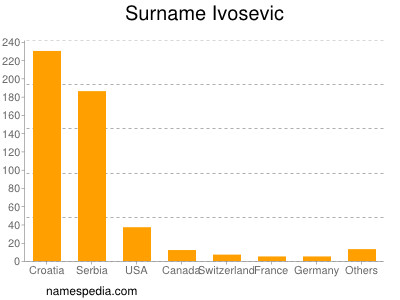 Surname Ivosevic