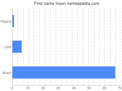 Given name Ivson