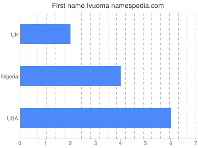 Given name Ivuoma