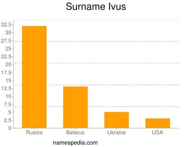 Surname Ivus
