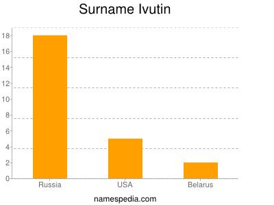 Surname Ivutin