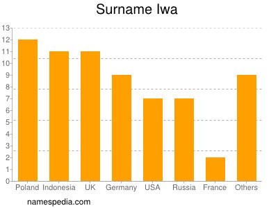 Surname Iwa