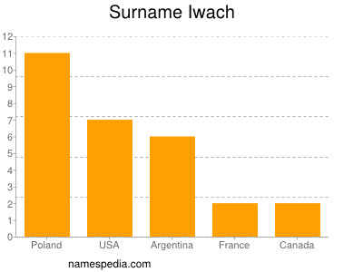 Surname Iwach
