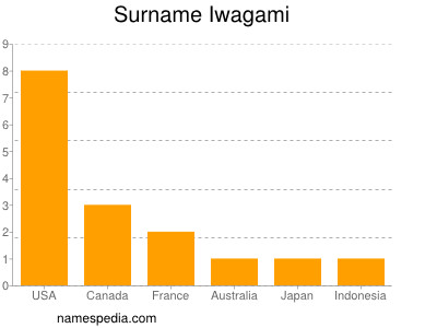 Surname Iwagami