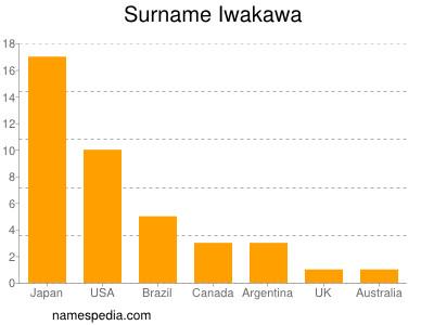 Surname Iwakawa