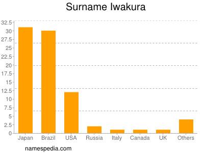 Surname Iwakura