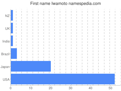 Given name Iwamoto