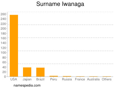 Surname Iwanaga