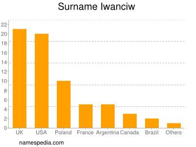Surname Iwanciw