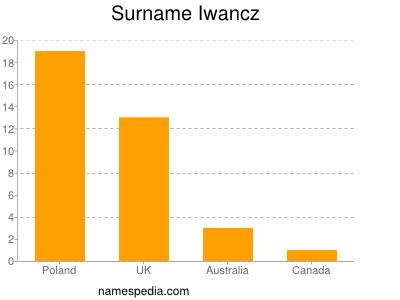 Surname Iwancz
