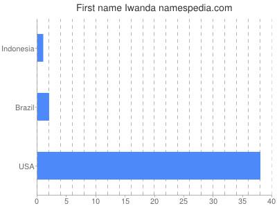 Given name Iwanda