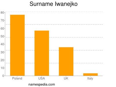 Surname Iwanejko