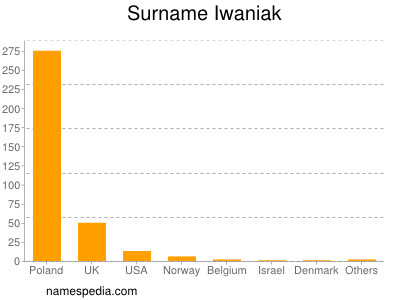 Surname Iwaniak