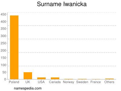 Surname Iwanicka