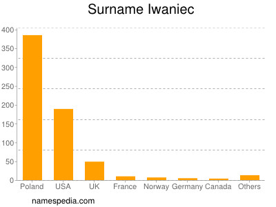 Surname Iwaniec