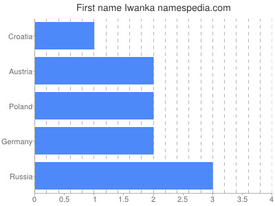 Given name Iwanka