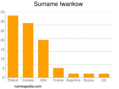 Surname Iwankow