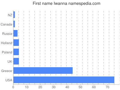 Given name Iwanna