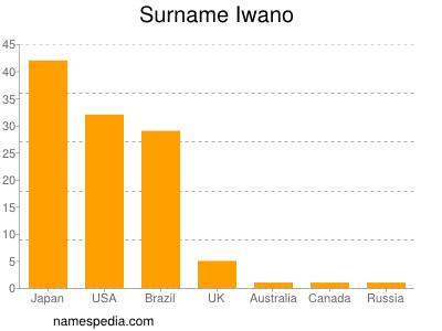 Surname Iwano