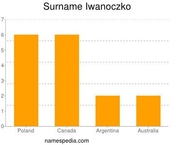 Surname Iwanoczko