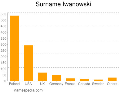 Surname Iwanowski