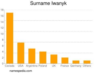 Surname Iwanyk