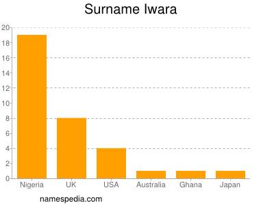 Surname Iwara