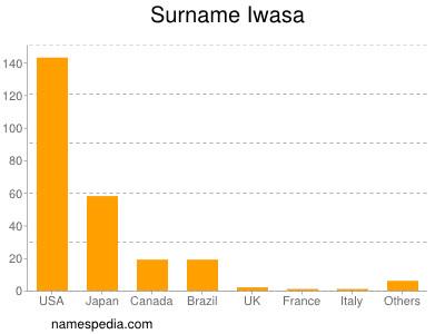 Surname Iwasa