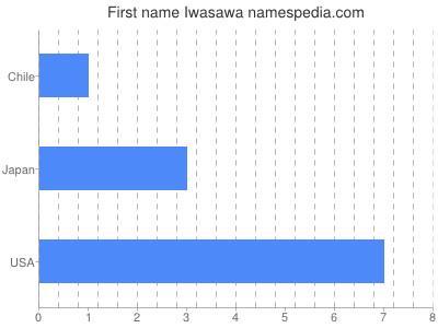Given name Iwasawa