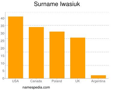 Surname Iwasiuk