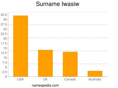 Surname Iwasiw