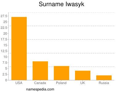 Surname Iwasyk