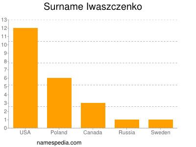 Surname Iwaszczenko