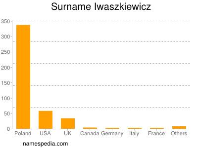 Surname Iwaszkiewicz