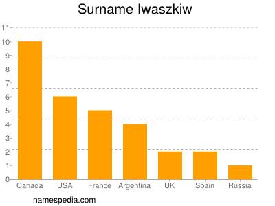 Surname Iwaszkiw