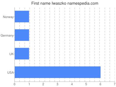 Given name Iwaszko