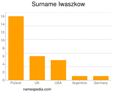 Surname Iwaszkow