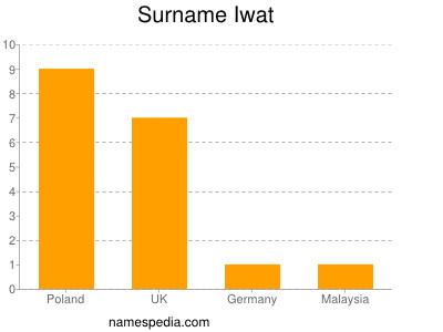 Surname Iwat