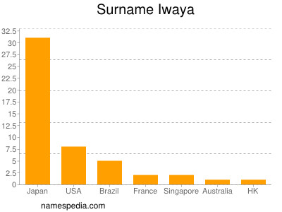 Surname Iwaya