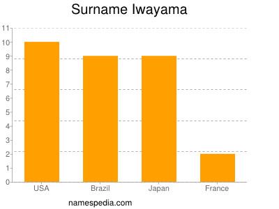 Surname Iwayama